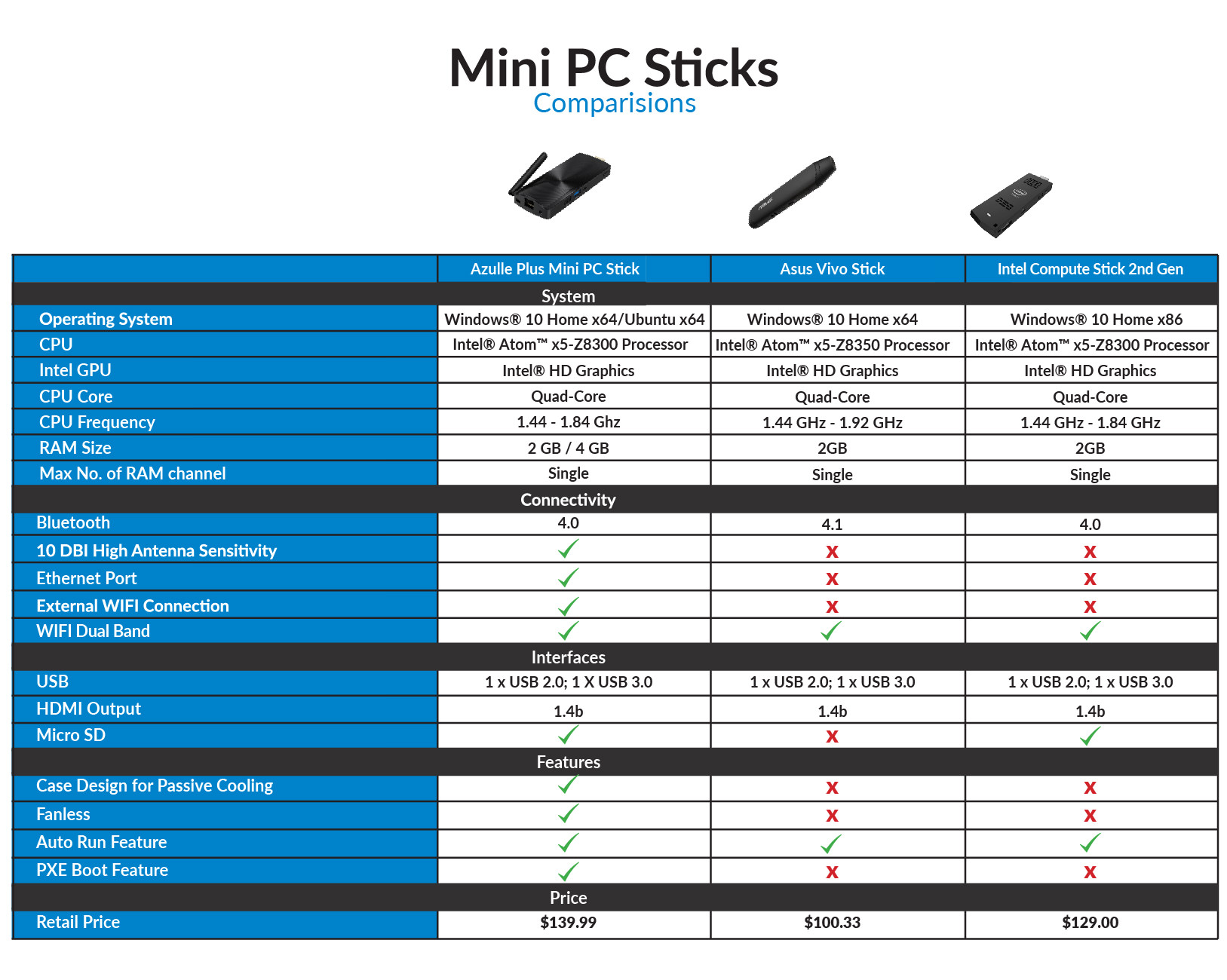 mini-pc-sticks-comparison-chart2-01